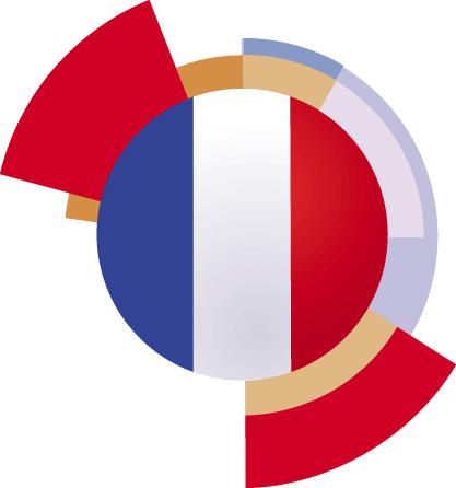 Testez vos connaissances en Français